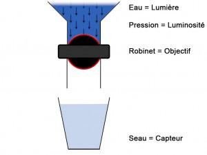 Le fonctionnement d'un APN simplifié